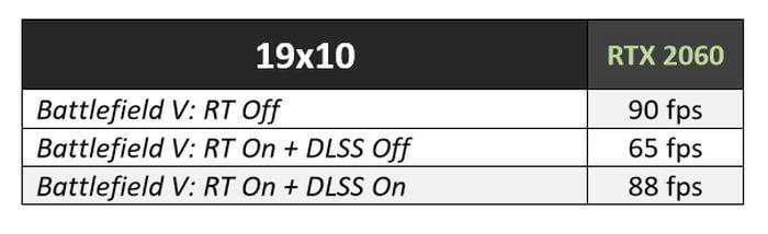 bfv perf 100784500 large - بررسی کارت گرافیک Nvidia GeForce RTX 2060