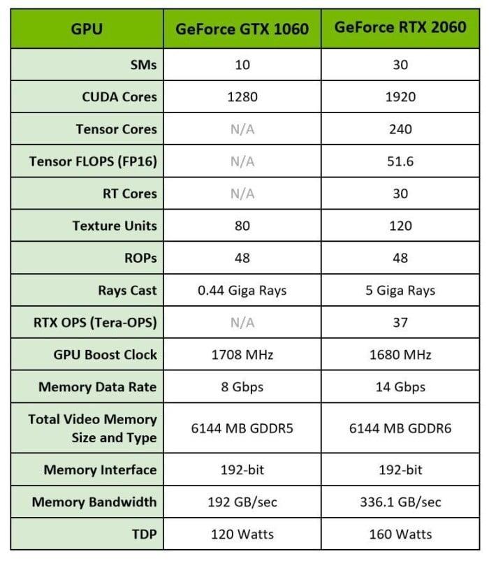 specs 100784519 large - بررسی کارت گرافیک Nvidia GeForce RTX 2060